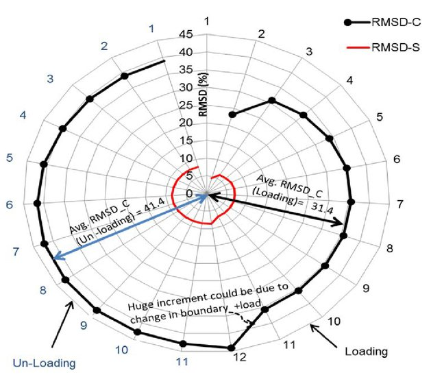 Fibre Optic Sensors For Load Displacement Measurements And