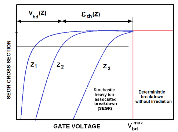 Modeling of single event gate rupture in power MOSFETs under