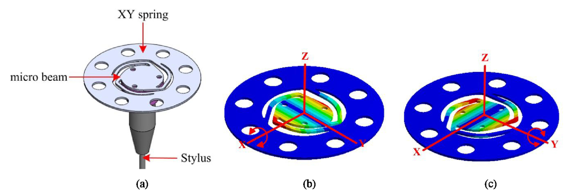 Development of a scanning touch probe with 5-axis measuring