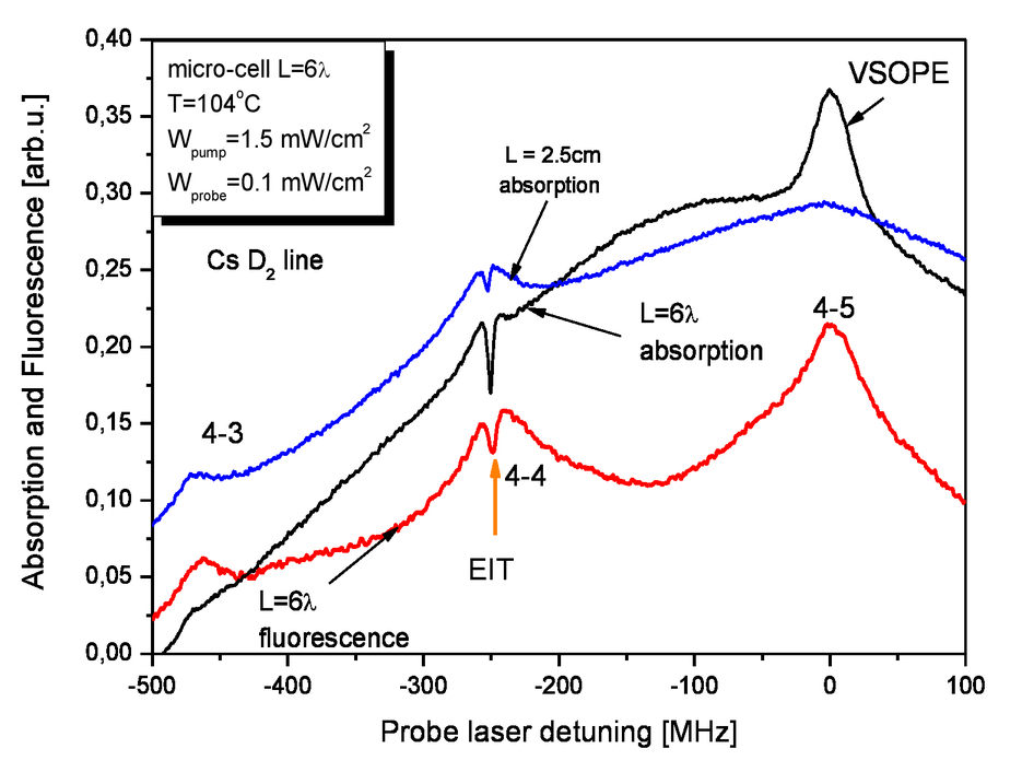 Velocity anisotropy effect in pump-probe spectra of cesium