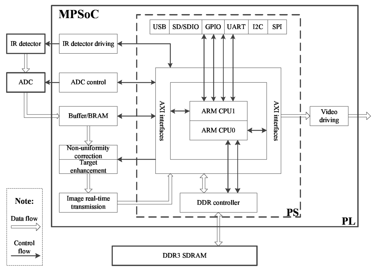 Design of infrared signal processing system based on heterogeneous MPSoC