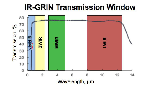 GRIN optics for multispectral infrared imaging