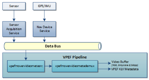 Near real-time, on-the-move software PED using VPEF