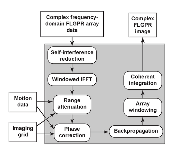 An apodization approach for processing forward-looking GPR