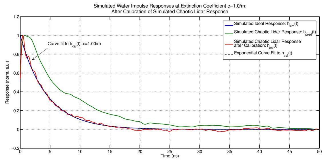 Underwater optical impulse response measurement using a
