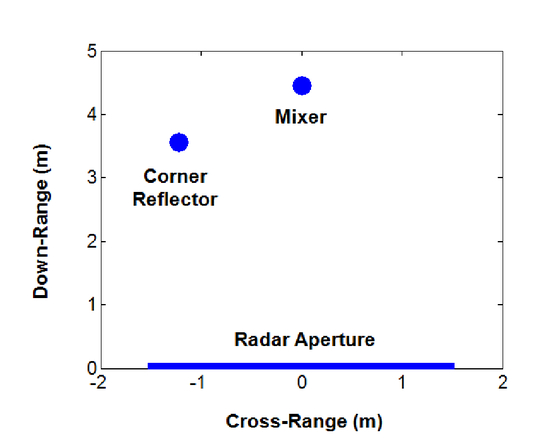 Sparse SAR imaging for a stepped-frequency harmonic radar
