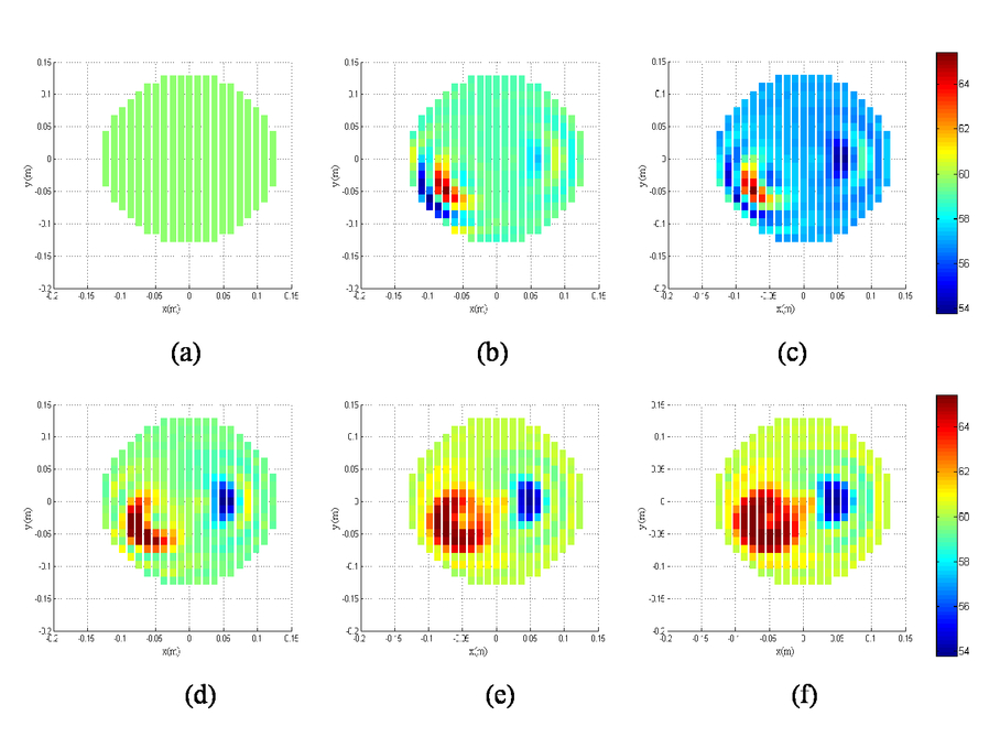 Microwave imaging of circular phantom using the Levenberg-Marquardt