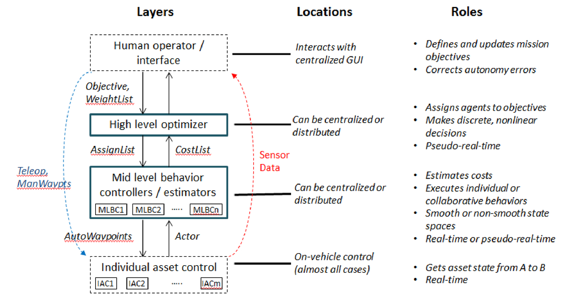 The Sandia architecture for heterogeneous unmanned system