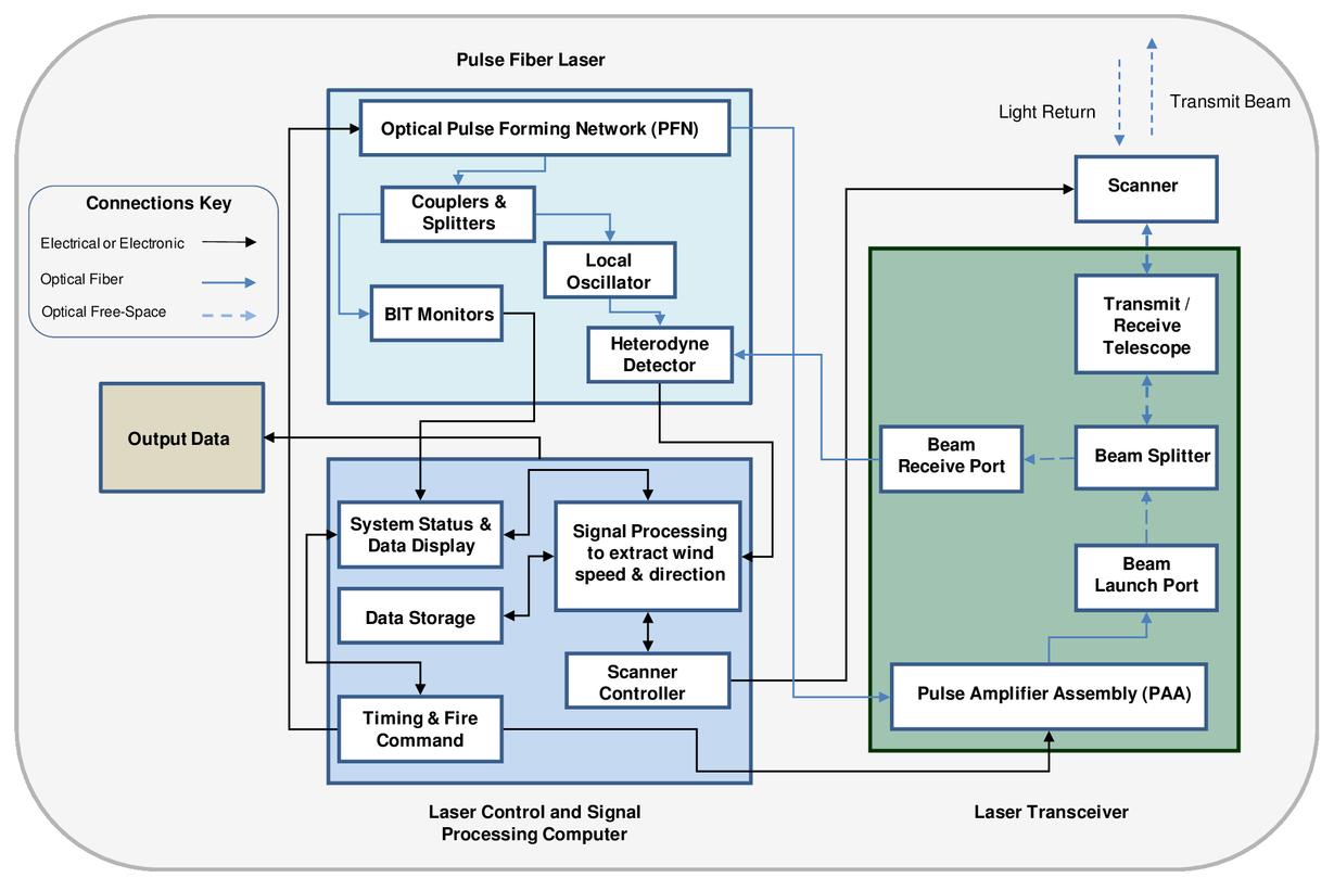 An all-fiber, modular, compact wind lidar for wind sensing
