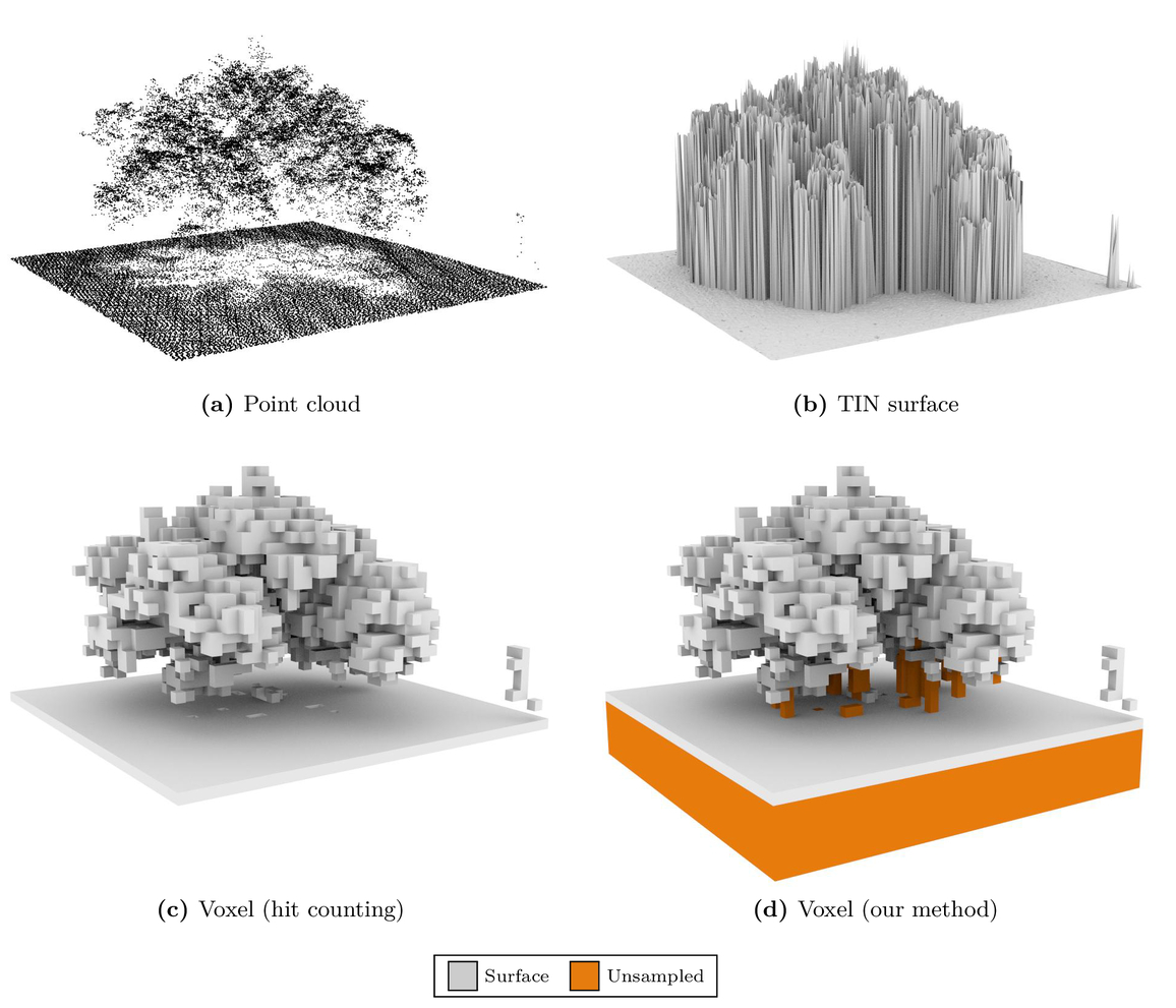 Dynamic voxel modeling resolution based on quality