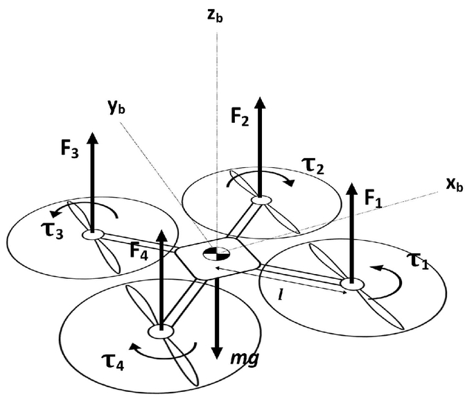 System And Mathematical Modeling Of Quadrotor Dynamics