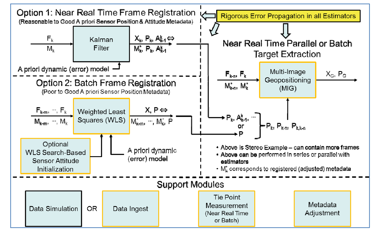 Full motion video geopositioning algorithm integrated test bed