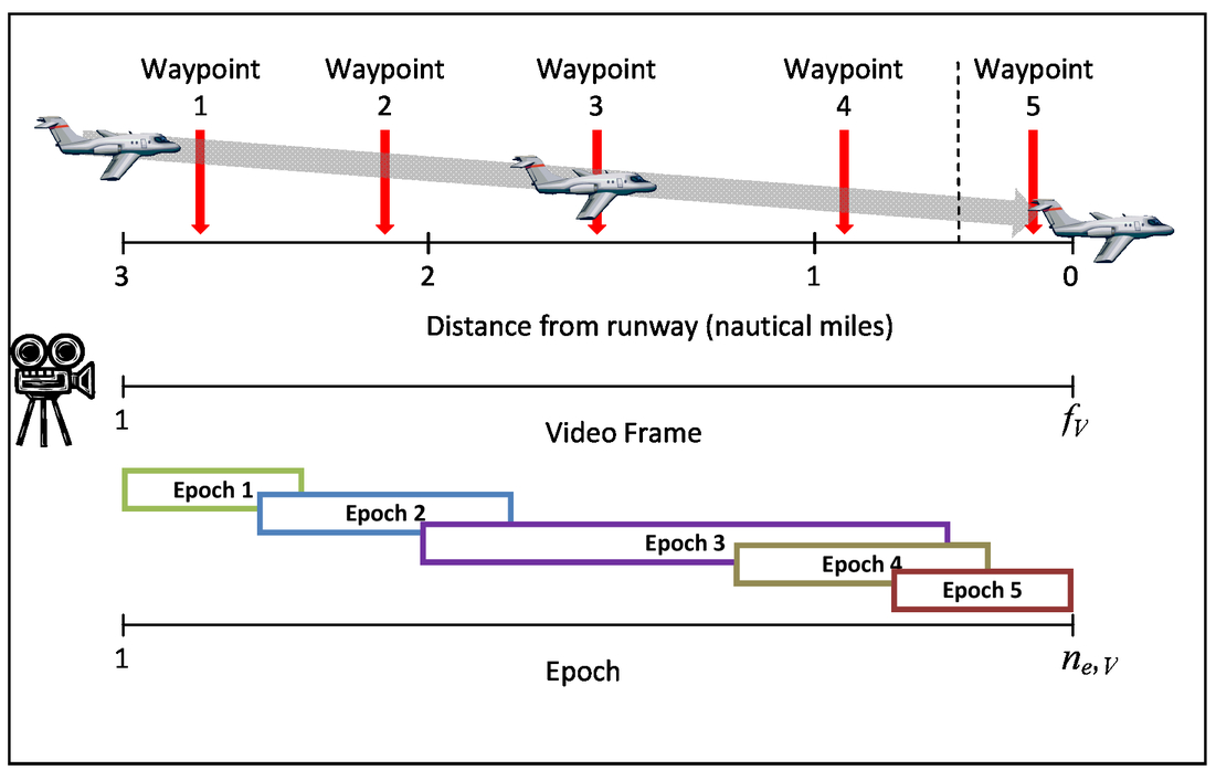 Machine vision for airport runway identification