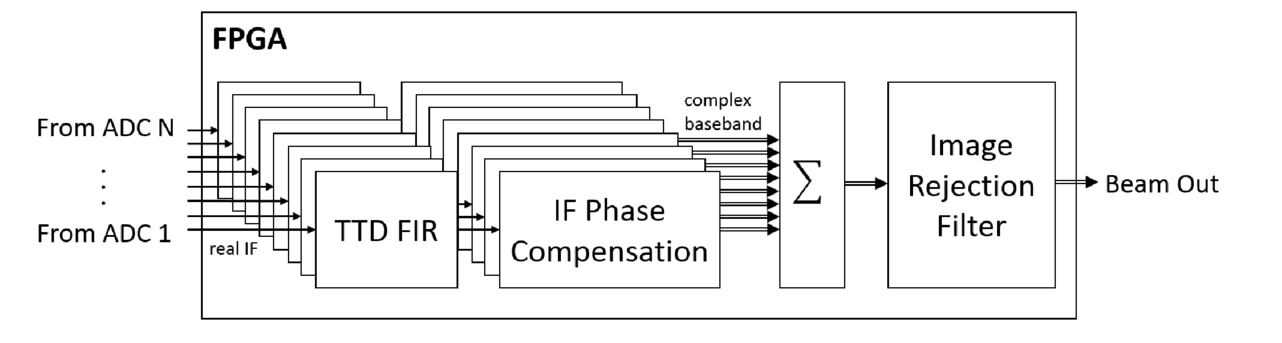 Impact: a low cost, reconfigurable, digital beamforming common