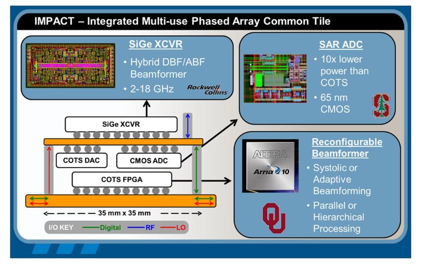 Impact: a low cost, reconfigurable, digital beamforming