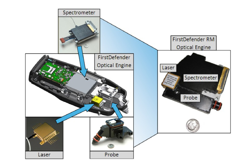 Review and recent progress of handheld spectrometry at