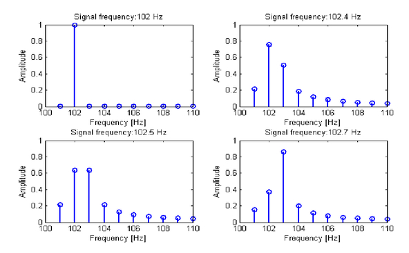 Time-frequency signature sparse reconstruction using chirp dictionary
