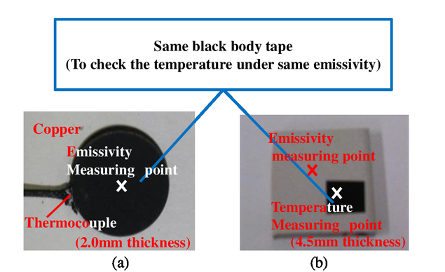 Evaluation of angle dependence in spectral emissivity of