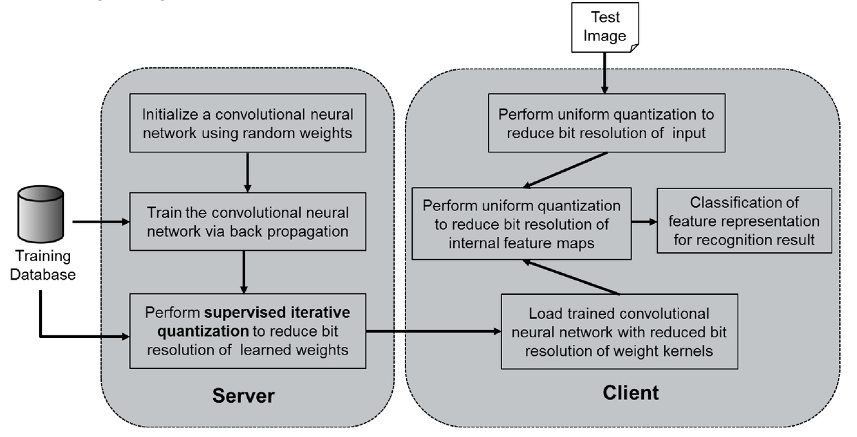 Reducing weight precision of convolutional neural networks towards