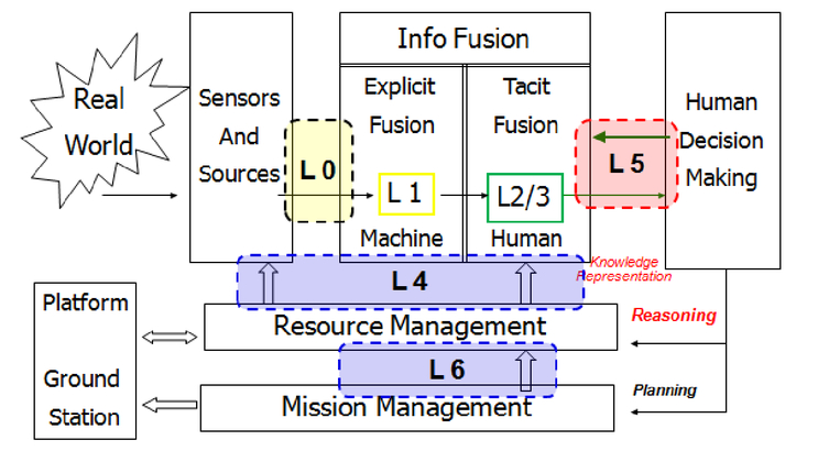 One decade of the Data Fusion Information Group (DFIG) model