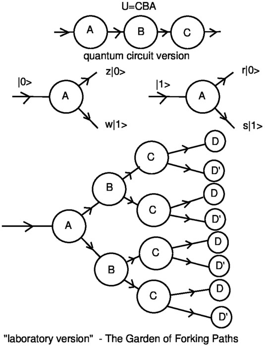 Diagrammatic Quantum Mechanics