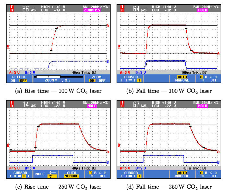 AOM optimization with ultra stable high power CO2 lasers for