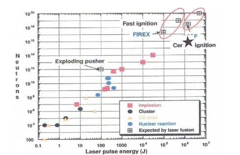 Petawatt laser pulses for proton-boron high gain fusion with