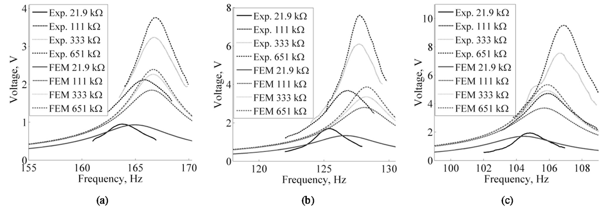 Nonlinear numerical modelling and experimental validation of