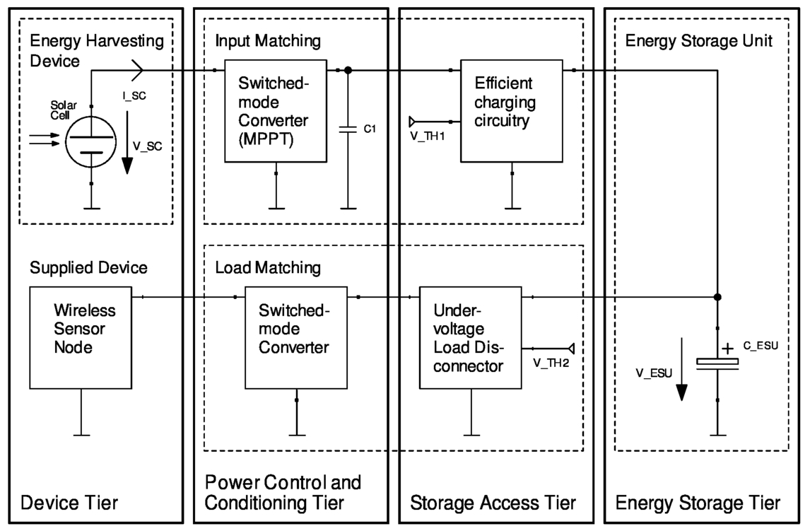 An efficient start-up circuitry for de-energized ultra-low power