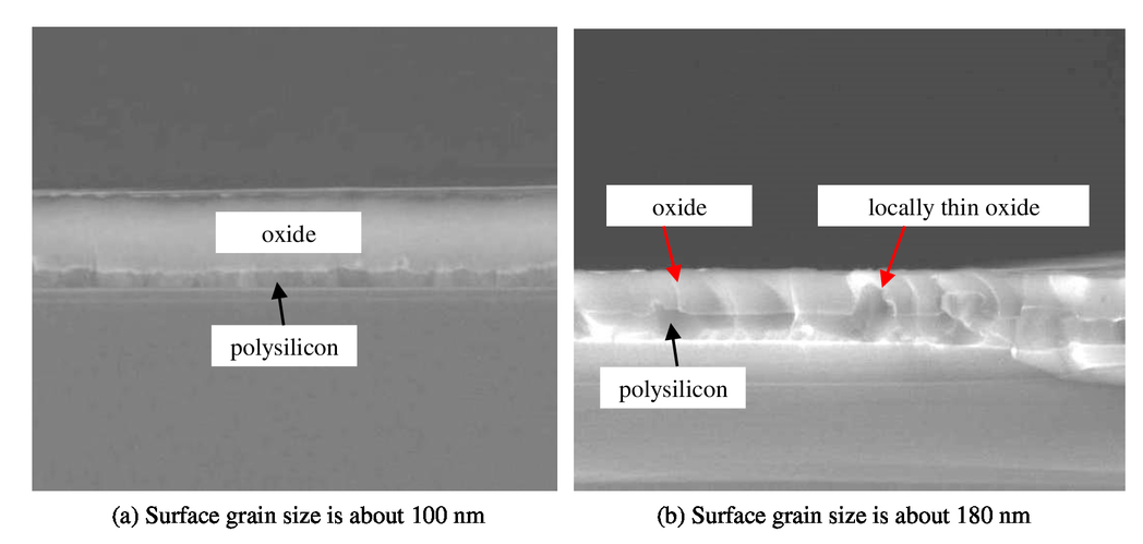 Investigation on the interface of polysilicon/oxide in CCD