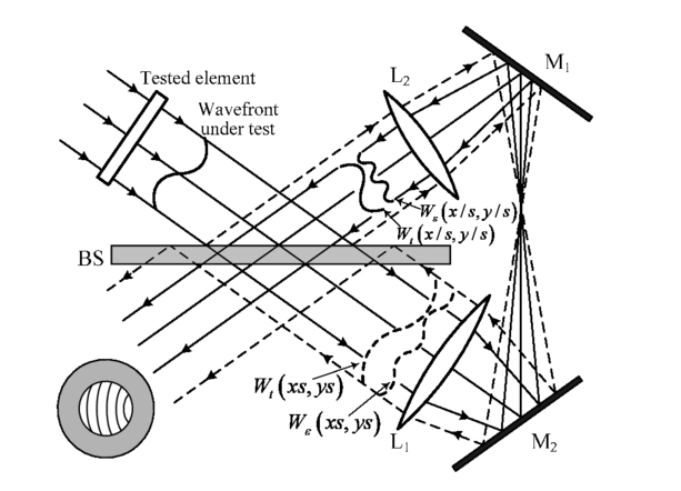 A Calibration Method Of Self Referencing Interferometry Based On
