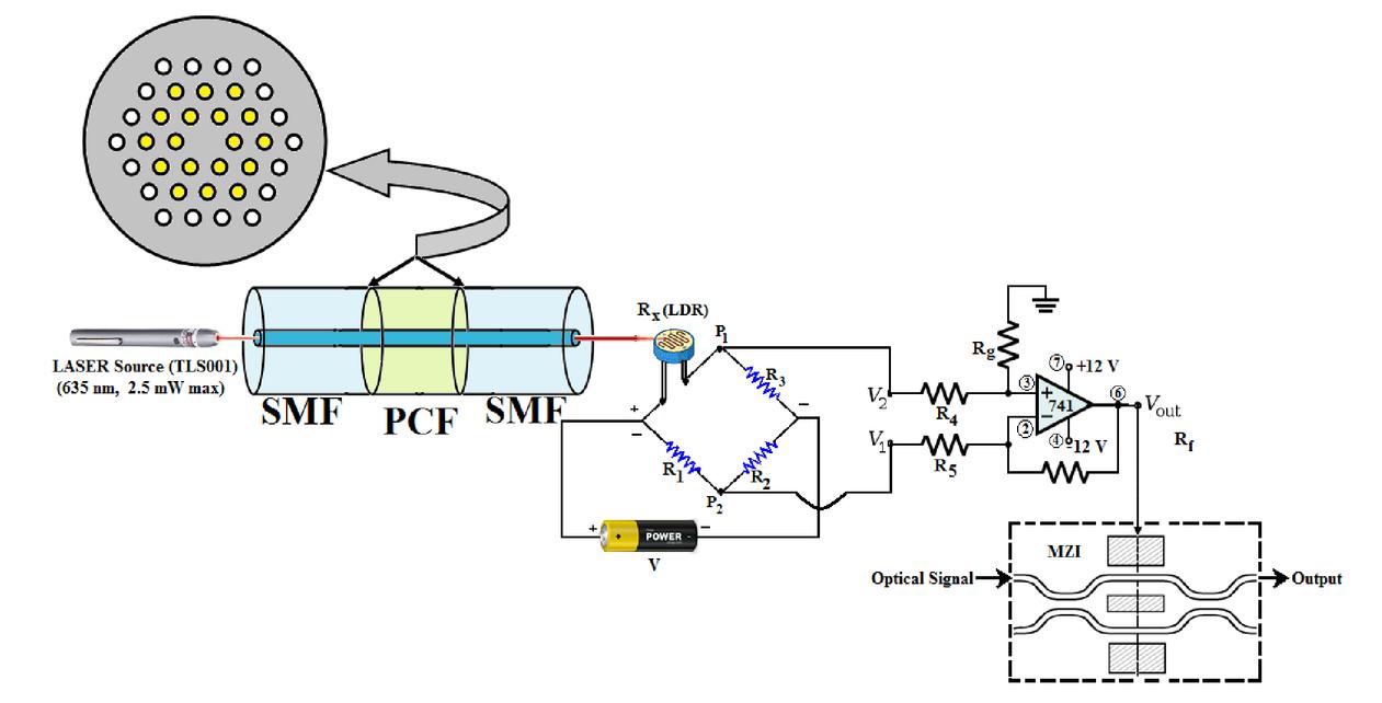 Design Of Photonics Crystal Fiber Sensors For Bio Medical Applications Logic Diagram Full Subtractor 00065 Psisdg9525 95252b Page 2 1