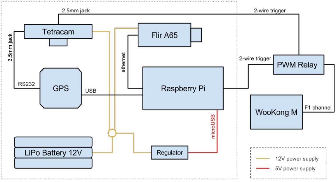 Development of a UAV system for VNIR-TIR acquisitions in