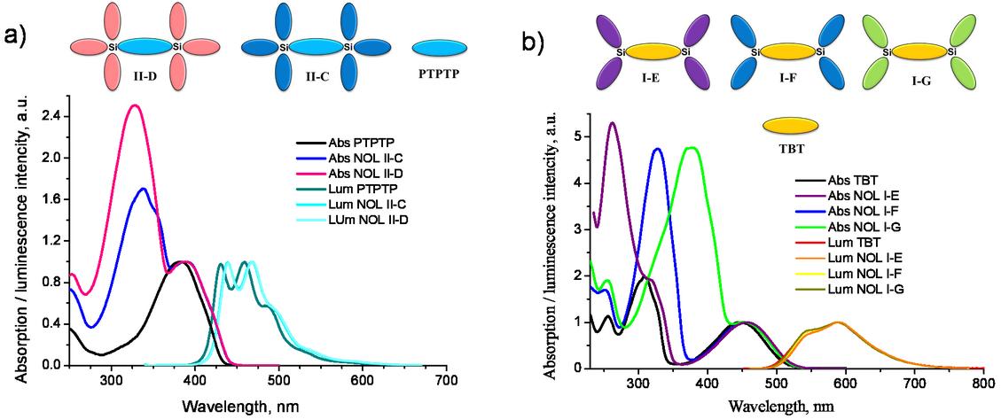 Nanostructured organosilicon luminophores as a new concept
