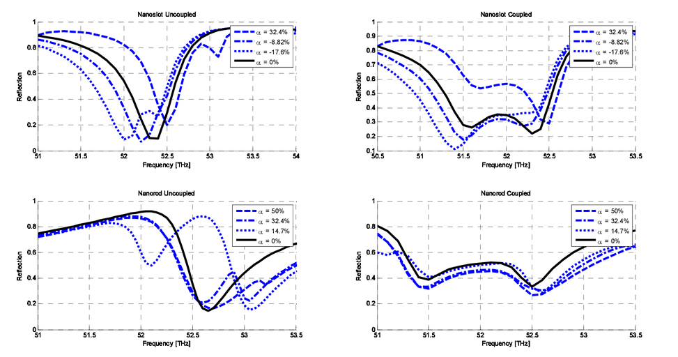 Multi-coupled resonant splitting with a nano-slot