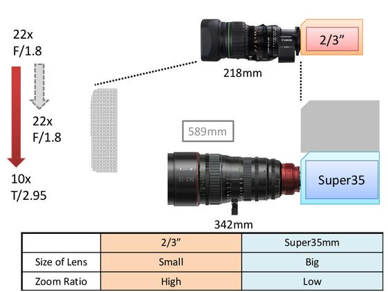 Cine-servo lens technology for 4K broadcast and cinematography