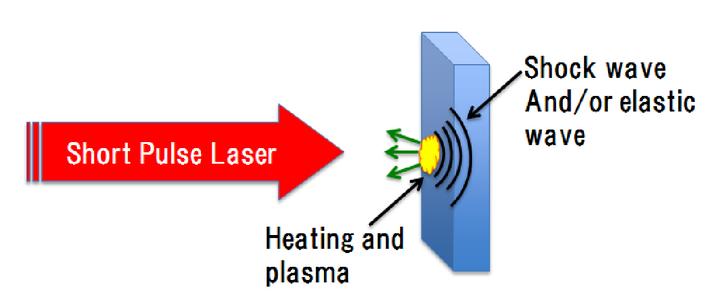 X-ray characterization of short-pulse laser illuminated hydrogen