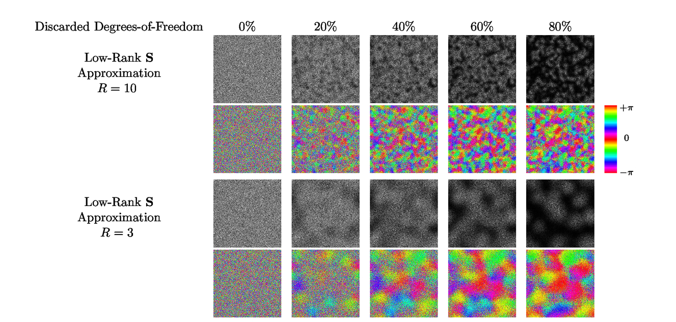Low-rank modeling of local k-space neighborhoods: from phase