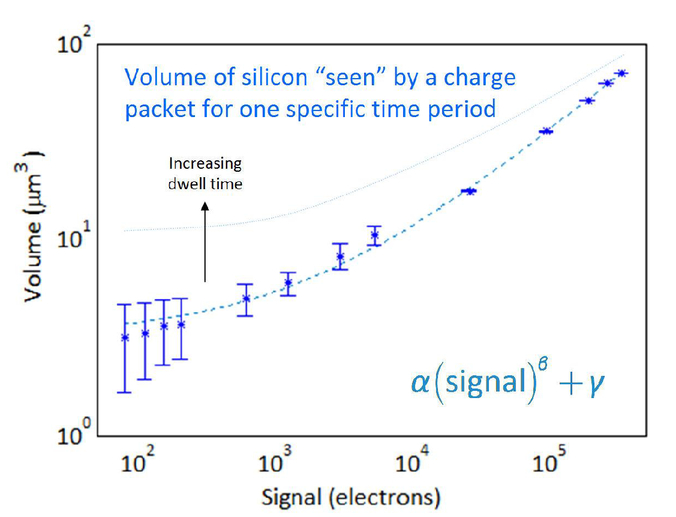 Challenges in photon-starved space astronomy in a harsh radiation