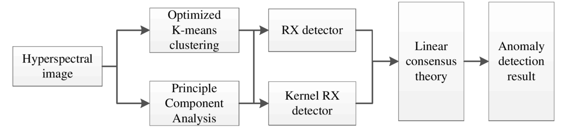 A novel anomaly detection approach based on clustering and