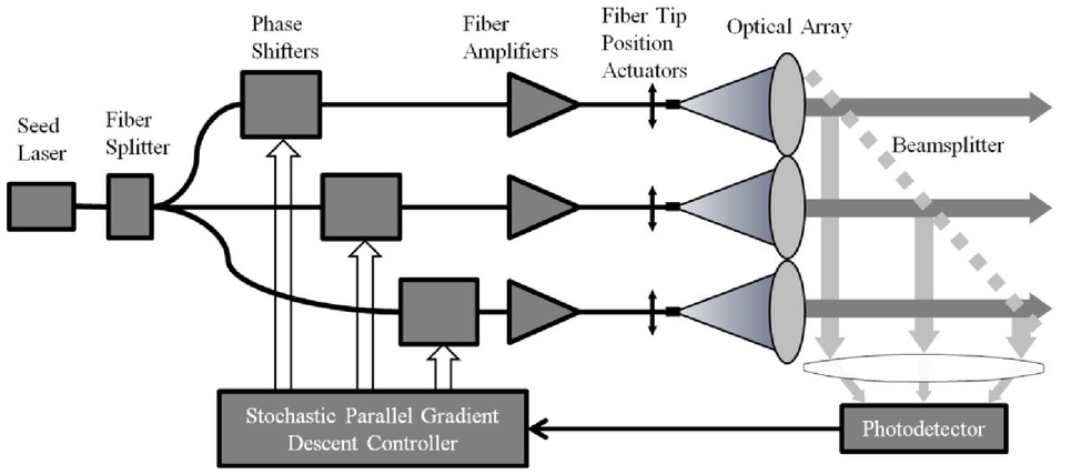 Local phase control for a planar array of fiber laser amplifiers