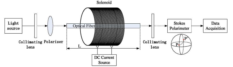 A magneto-optical fiber device based on magnetic fluid
