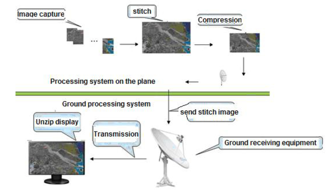 Design and realization of an image mosaic system on the CCD aerial