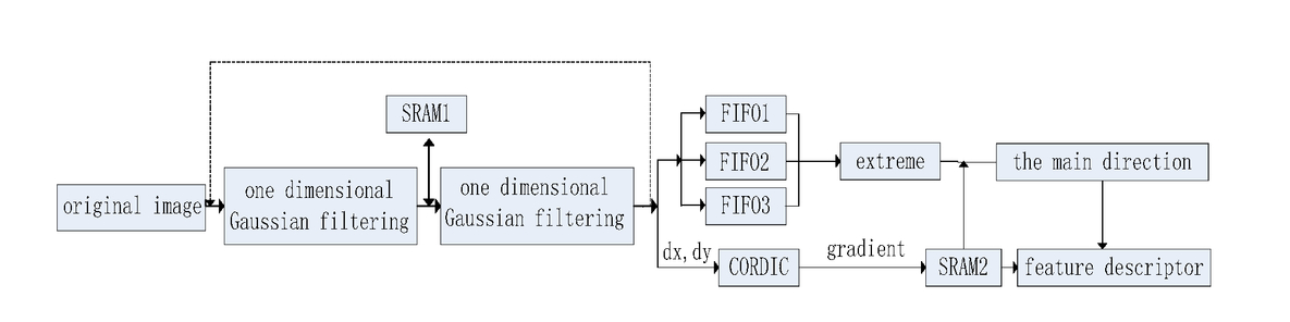 Real-time implementation of SIFT feature extraction algorithms in FPGA