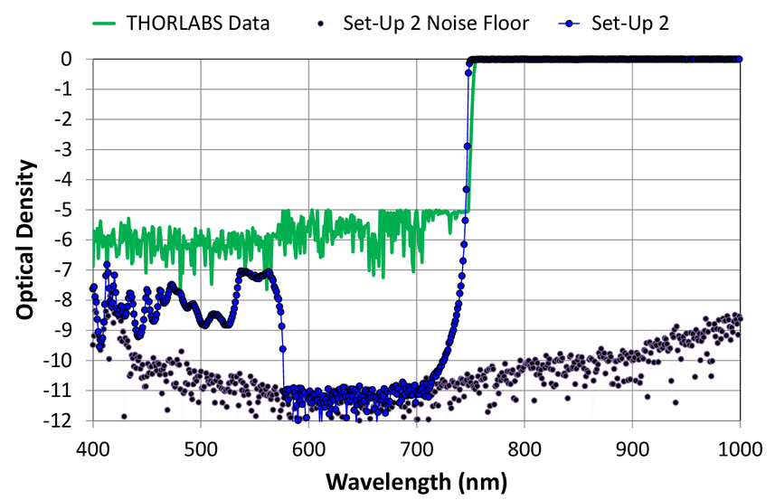 Ultra-wide range system for the spectral transmission measurement of