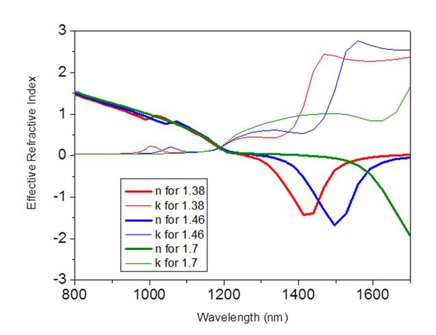 Prototyping fishnet metamaterials: alumina-silver-based ... on
