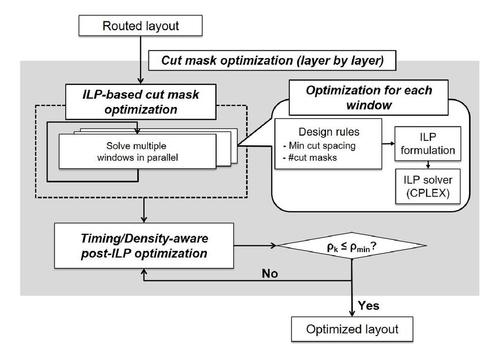 Ilp based co optimization of cut mask layout dummy fill and timing 00013psisdg963596350epage91g keyboard keysfo Image collections