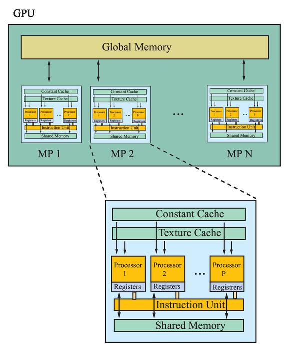 GPU implementation of the simplex identification via split augmented