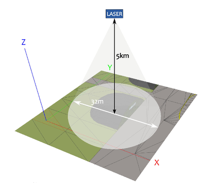 Performance assessment of simulated 3D laser images using