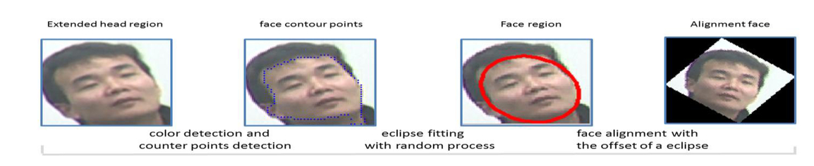 Multi-feature-based robust face detection and coarse
